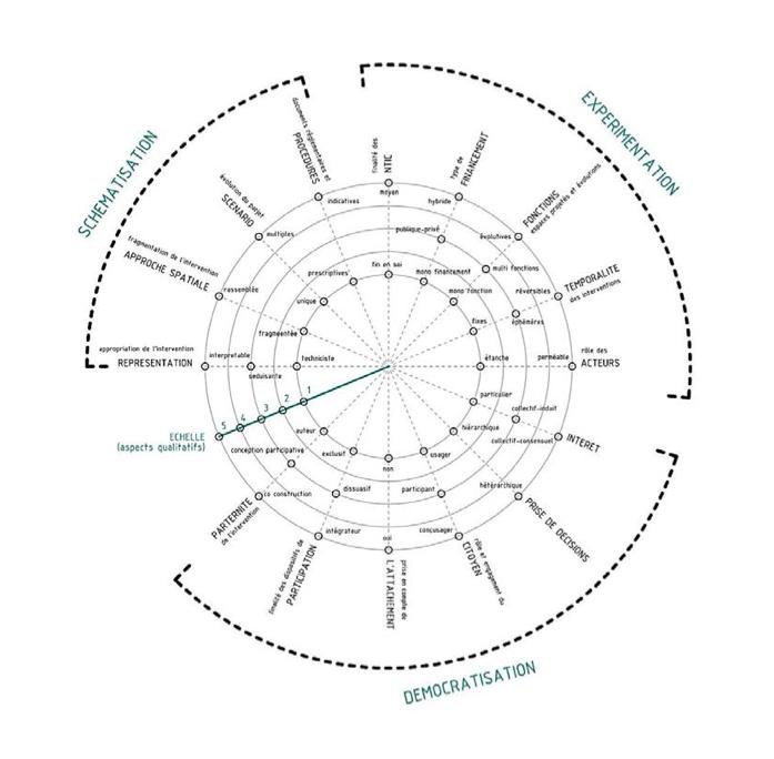 Projet Urbain Stochastique. Indicateurs d'adaptation des processus de conception marqués par l'incertitude. Inès Ramirez-Cobo, 2017